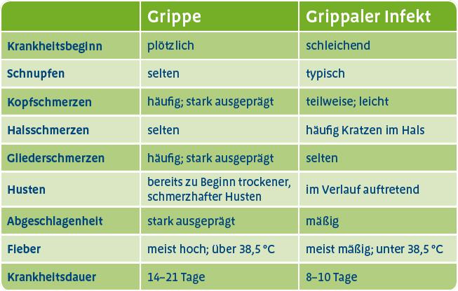 Unterschied Grippe Erkältung Tabelle